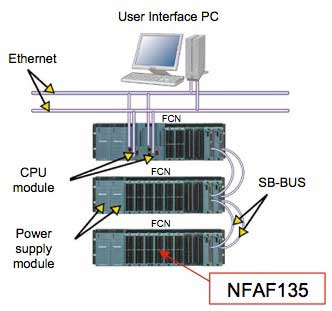 Figure 2 The position of NFAF135 in the system