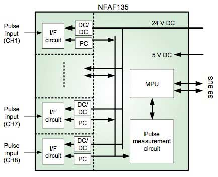 Figure 4 Hardware configuration of NFAF135