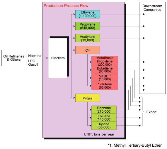 Figure 1 PCS's production flow