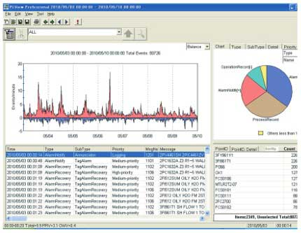 Figure 6 Example of Exaplog event analysis package display
