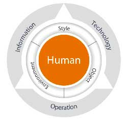 Figure-1-Human-centered-design-approach