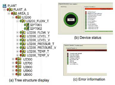 Figure 2 Device status before the tuning