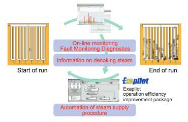 Figure-5-Automation-of-ethylene-cracking-furnace-diagnostics