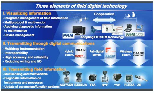 Figure-1-Elements-of-Field-Digital-Technology