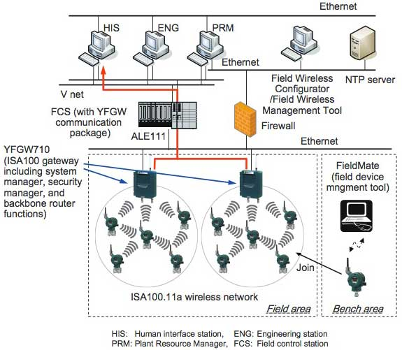 Figure 2 Connection to FCS (Subsystem Communication)