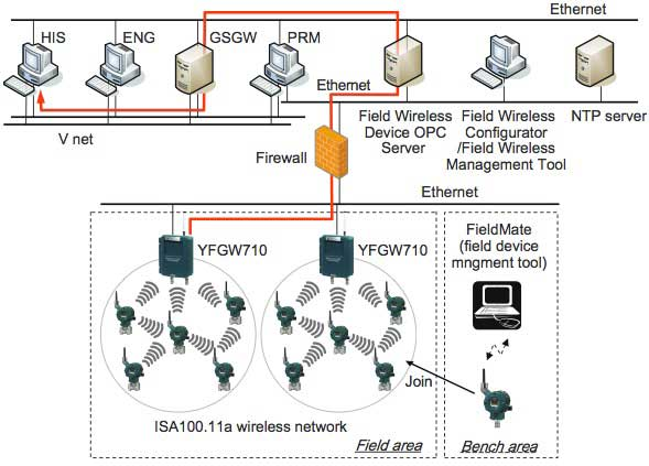 Figure 3 Connection to Generic Subsystem Gateway