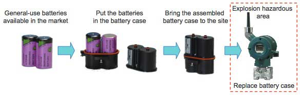 Figure 4 Battery Pack and Battery Replacing Procedure