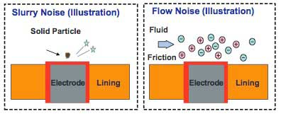 Figure 3 Fluid Noises