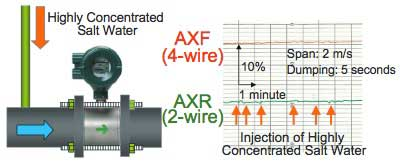 Figure 15 Conductivity Fluctuation Test