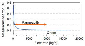 Figure 6 Accuracy of Mass Flow Rate