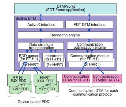 Figure 3 Built-in DTM Software Configuration