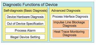 Figure 1 Configuration of Diagnostic Functions in EJX Series