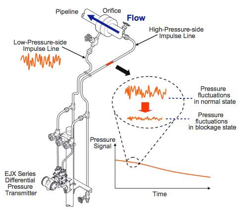 figure 2 installation of impulse lines for differential pressure transmitter  and attenuation of fluctuations