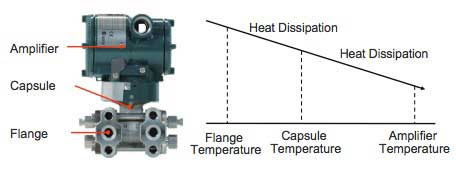 Figure 4 Estimation of Flange Temperature from Capsule