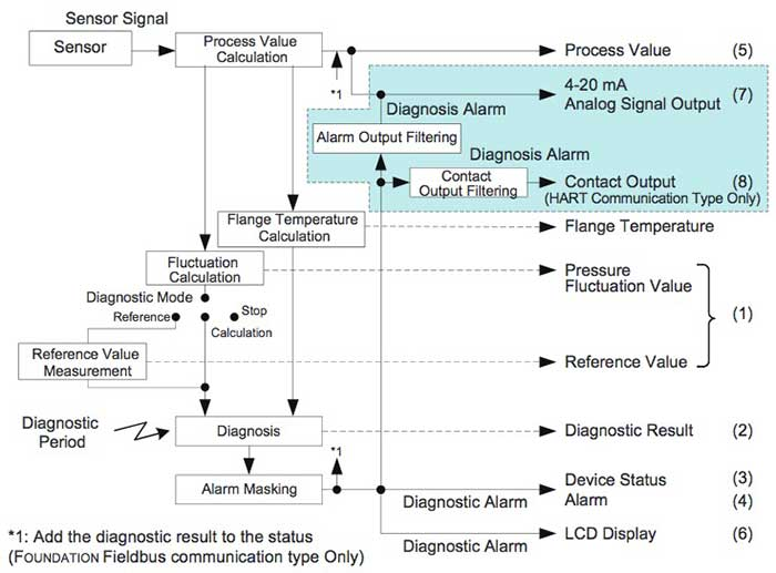 Figure 5 Advanced Diagnostic Processing Flow