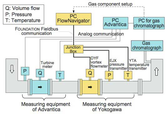 Figure 7 System Configuration of Natural Gas Test Site
