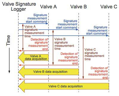 Figure 5 Simultaneously Measuring Signatures of Multiple Valves