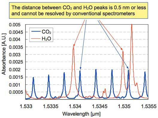 Figure 5 CO2 and H2O Absorption Spectra