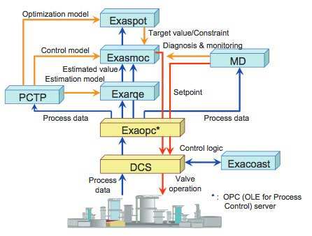 Energy Saving Solutions By Advanced Process Control Apc Technology