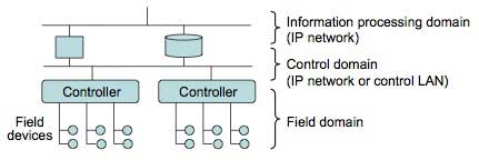 Figure 1 The architecture of existing control systems