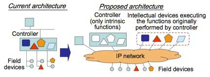 Figure 2 Proposed flat architecture
