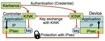 Figure 3 Network security mechanism using KINK and IPsec