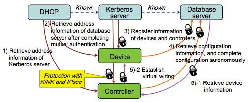 Figure 4 Virtual wiring sequence with chain of trust