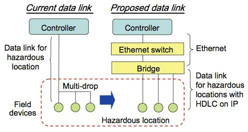 Figure 5 Data link topology at hazardous locations