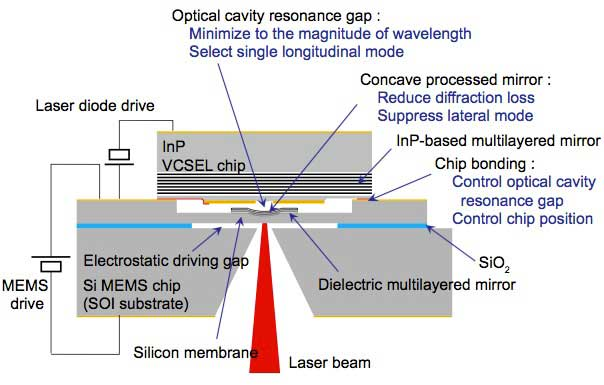 High speed micromechanically tunable Surface Emitting Laser with Si