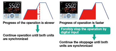 Synchronized program operation