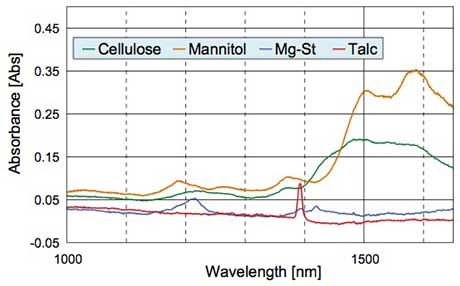 Figure 7 Measurement results of powder samples