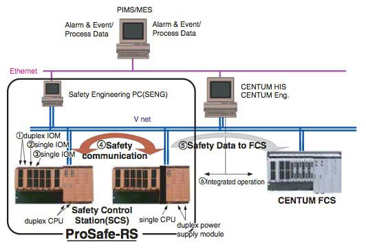 Figure 1 Example of a ProSafe-RS and CENTUM Integrated