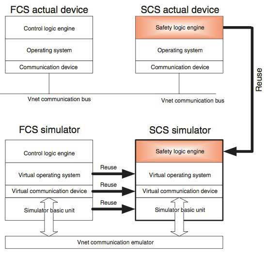 Figure 3 FCS Simulator and SCS Simulator