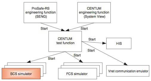 Integrated Simulation Environment For ProSafe-RS Safety