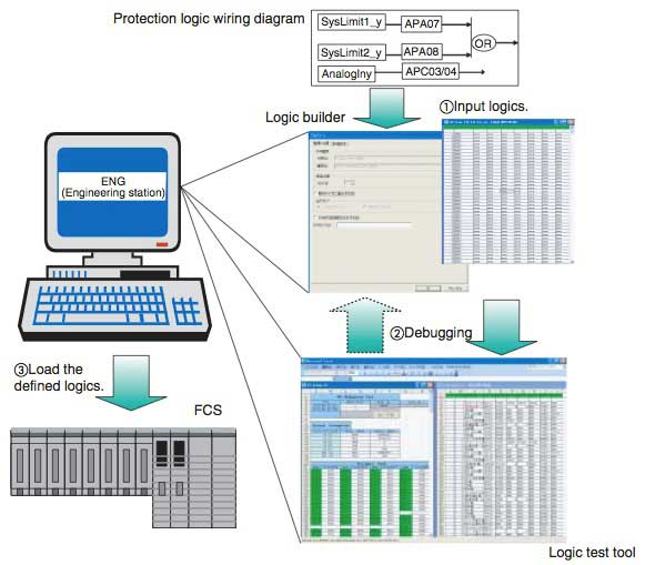 Figure 4 Flow of Protection Logic Creation Engineering