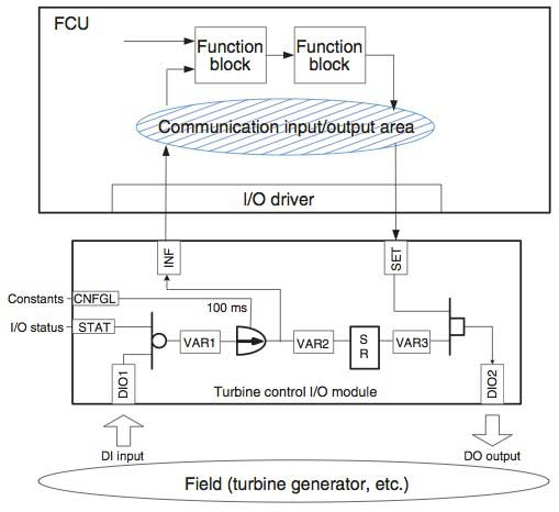 Figure 5 Signal Flow between FCU and Turbomachinery I/O Module