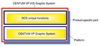 Figure-7-CENTUM-VP-HIS-Graphic-System