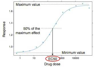 Figure 12 Dose-Response Curve and EC50