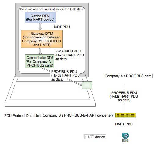 Figure 7 Example of COMM DTM Connection