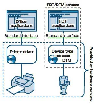 Figure-1-Comparison-between-Printer-Driver-and-FDT