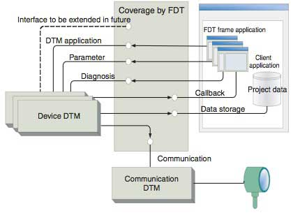 Figure-2-FDT-Interface