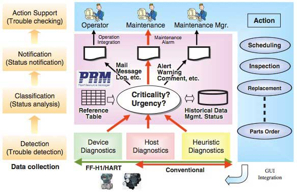 Figure 1 Concept of PRM Maintenance Alarm