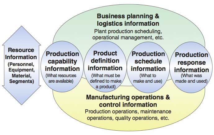 Figure 1 ISA-95 Categories of Production Management Information