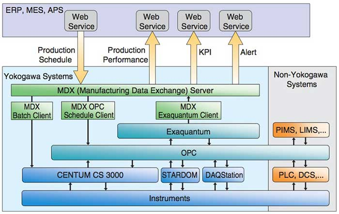Figure 2 Manufacturing Data eXchange (MDX) Architecture