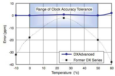 Figure 6 Clock Accuracy vs Ambient Temperature