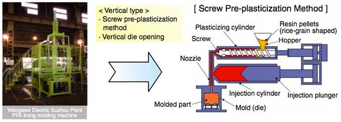 Figure 4 Construction of the PFA Lining Molding Machine