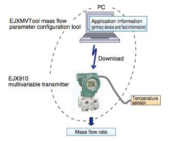 Figure-3-Mass-Flow-Rate-Measurement-System-Configuration