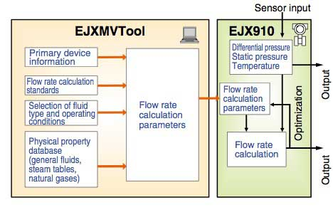 Figure-4-Mass-Flow-Rate-Measurement-Block-Diagram