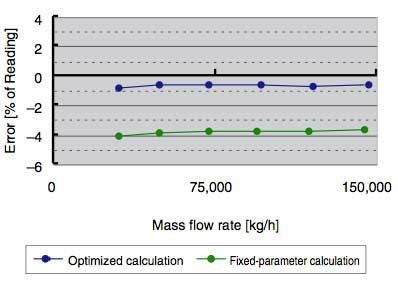 Figure-5-Comparison-of-Mass-Flow-Rate-Errors