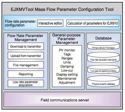 Figure-6-Structure-of-EJXMVTool-Software